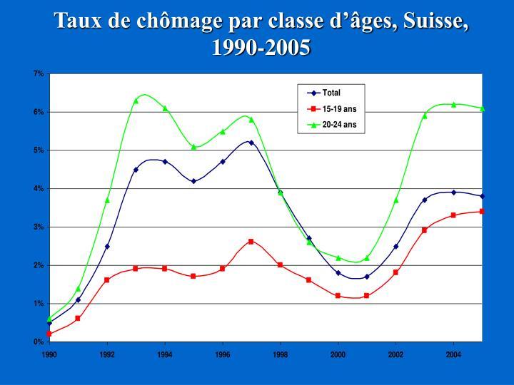 Taux de chômage par classe d'âges, Suisse, 1990-2005