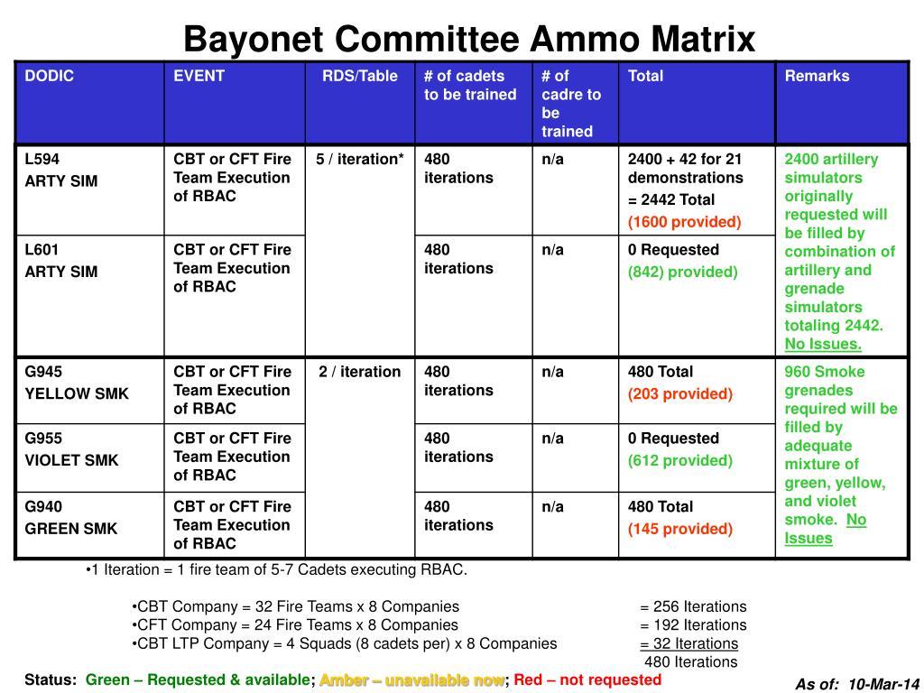 Bayonet Committee Ammo Matrix