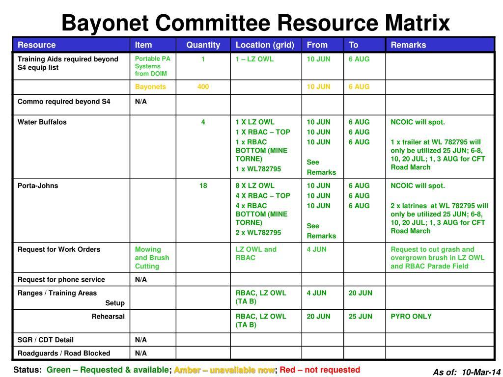 Bayonet Committee Resource Matrix