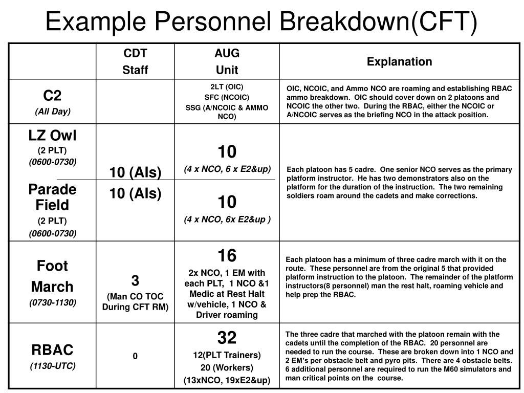 Example Personnel Breakdown(CFT)