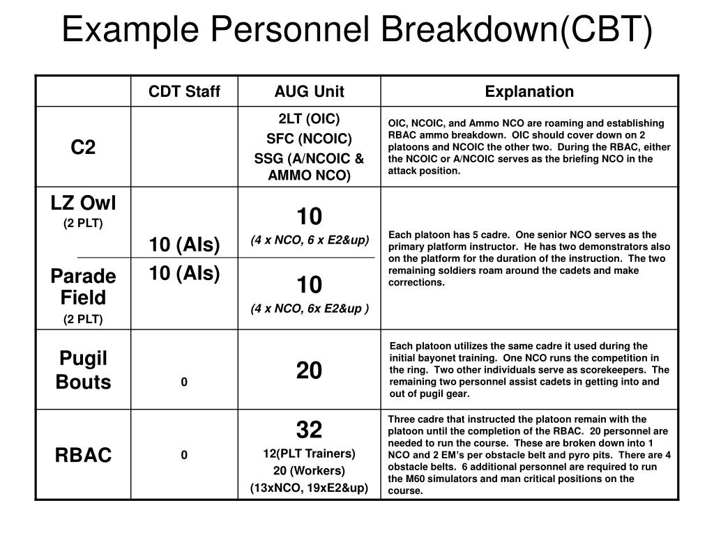Example Personnel Breakdown(CBT)