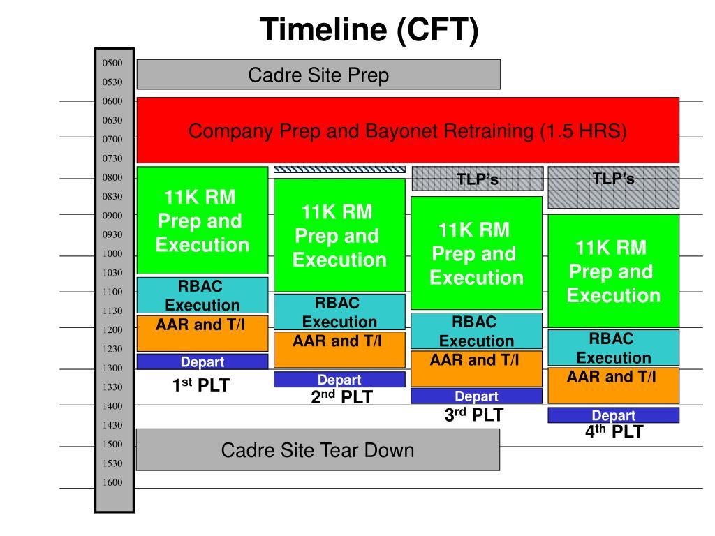 Timeline (CFT)