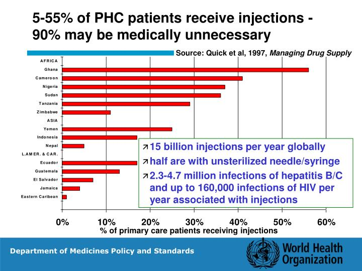 5-55% of PHC patients receive injections -