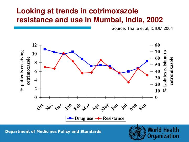 Looking at trends in cotrimoxazole resistance and use in Mumbai, India, 2002