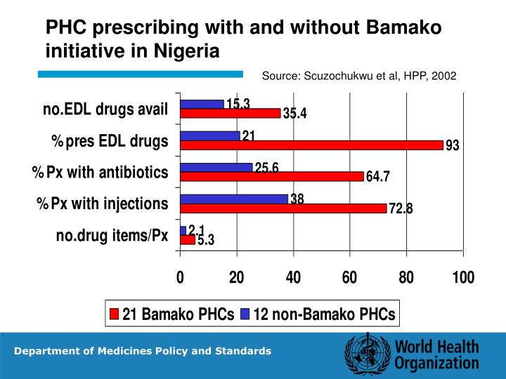 PHC prescribing with and without Bamako initiative in Nigeria