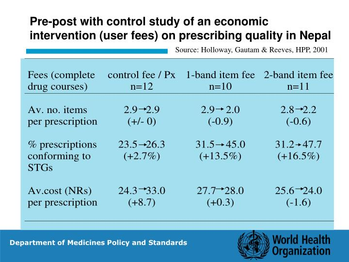 Pre-post with control study of an economic intervention (user fees) on prescribing quality in Nepal