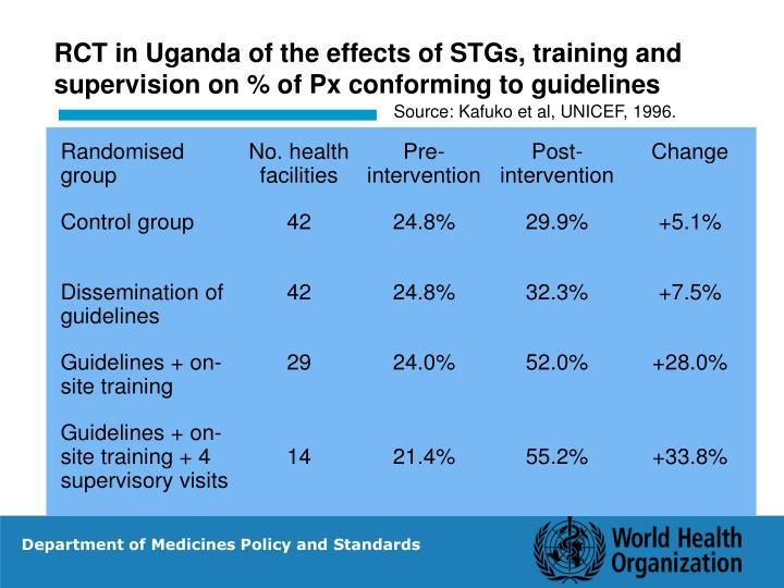 RCT in Uganda of the effects of STGs, training and supervision on % of Px conforming to guidelines
