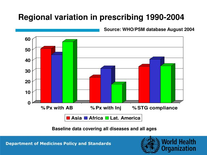 Regional variation in prescribing 1990-2004