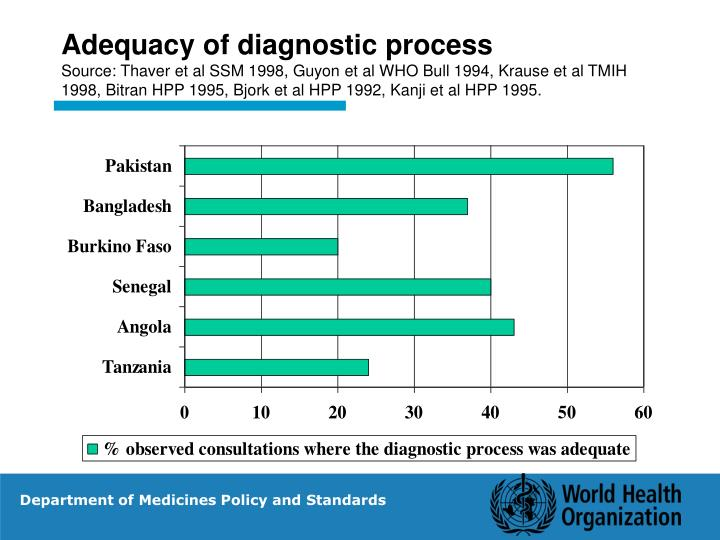 Adequacy of diagnostic process