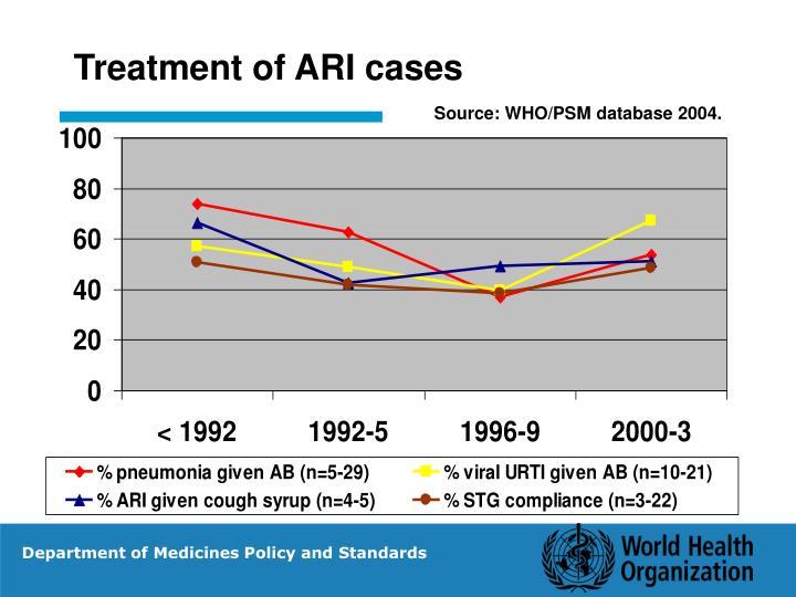 Treatment of ARI cases