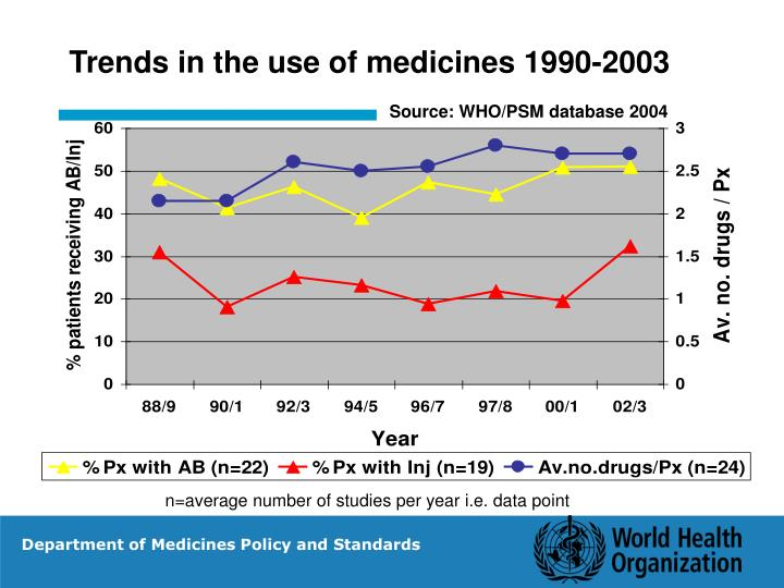 Trends in the use of medicines 1990-2003