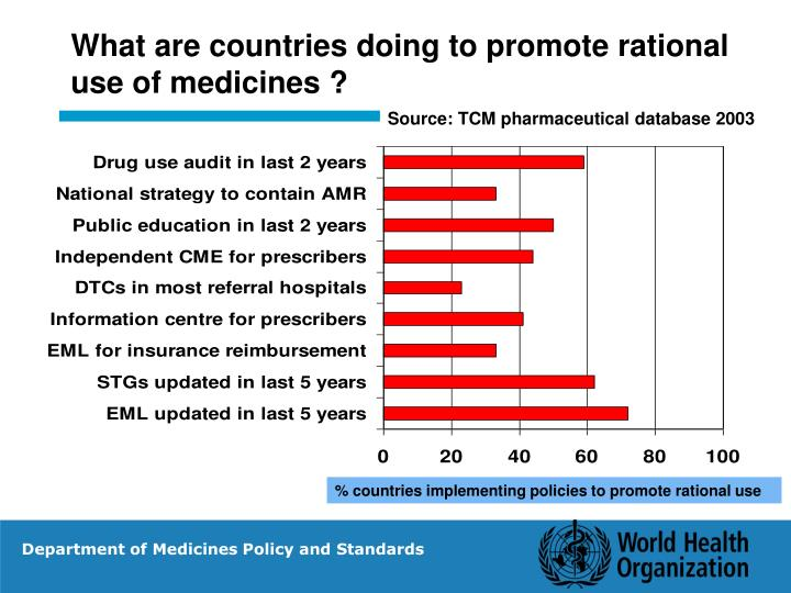 What are countries doing to promote rational  use of medicines ?