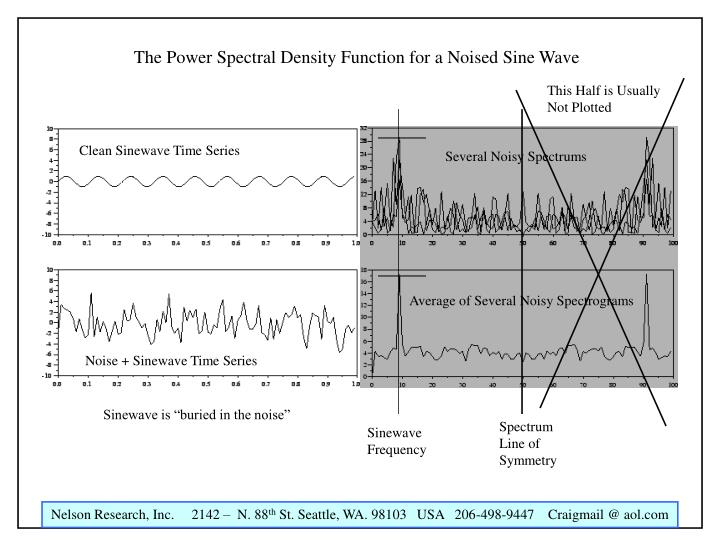 The Power Spectral Density Function for a Noised Sine Wave