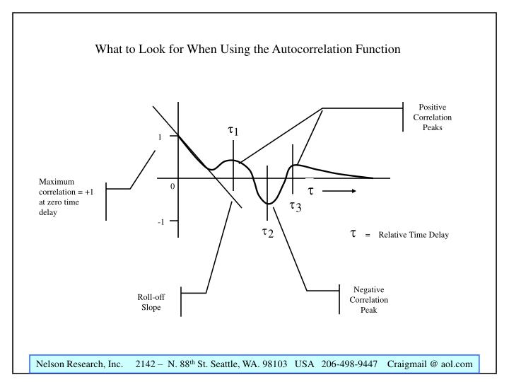 What to Look for When Using the Autocorrelation Function