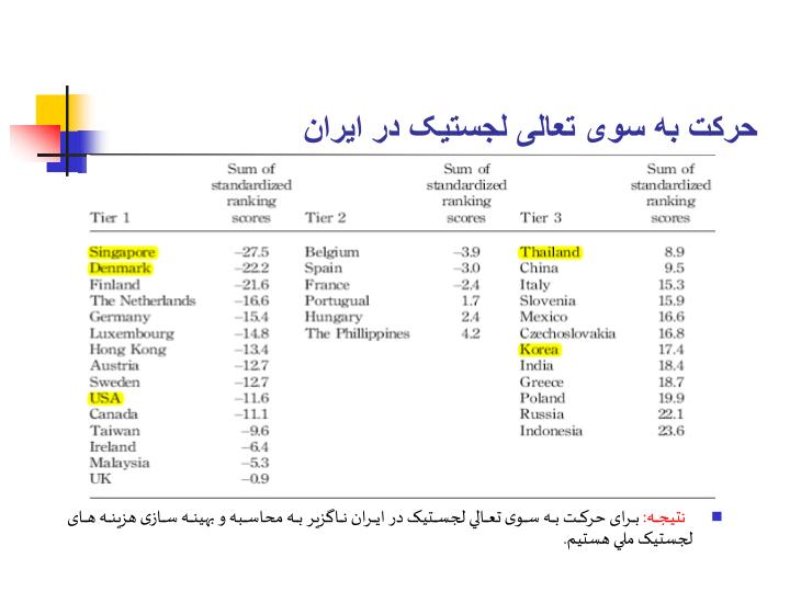 حرکت به سوی تعالی لجستيک در ایران