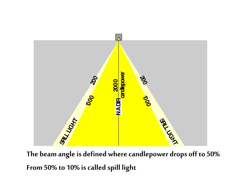 The beam angle is defined where candlepower drops off to 50%