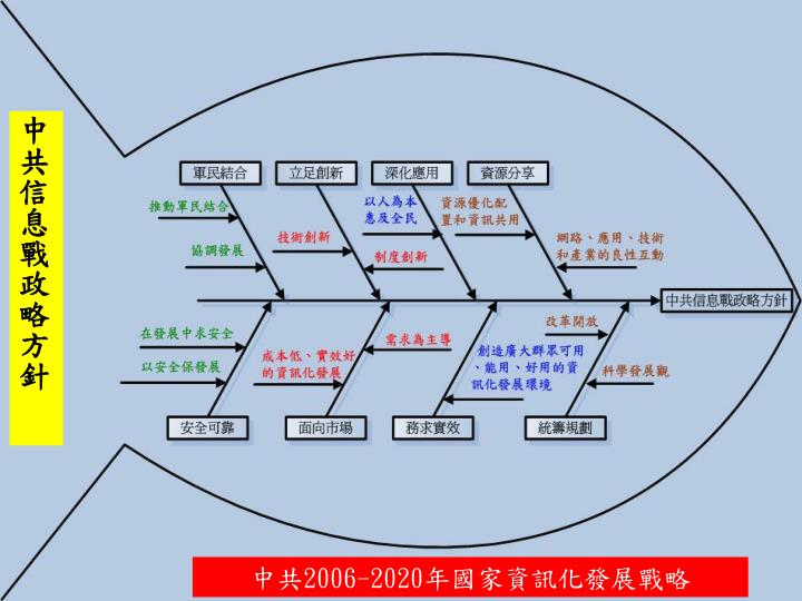 中共信息戰政略方針