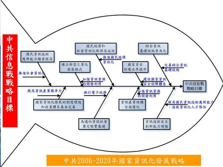 中共信息戰戰略目標