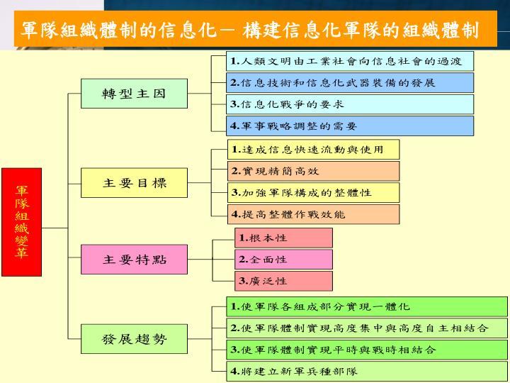 軍隊組織體制的信息化- 構建信息化軍隊的組織體制