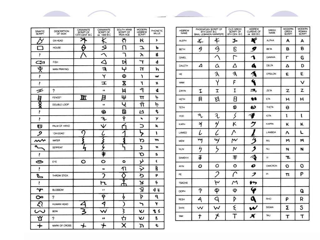 Alphabet Tables