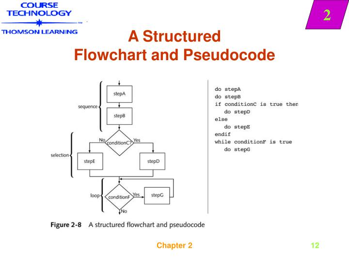 writing pseudocode 2 writing pseudocode when writing pseudocode try to focus on presenting the algorithm, clearly try to use operators and keywords that are simple to understand.
