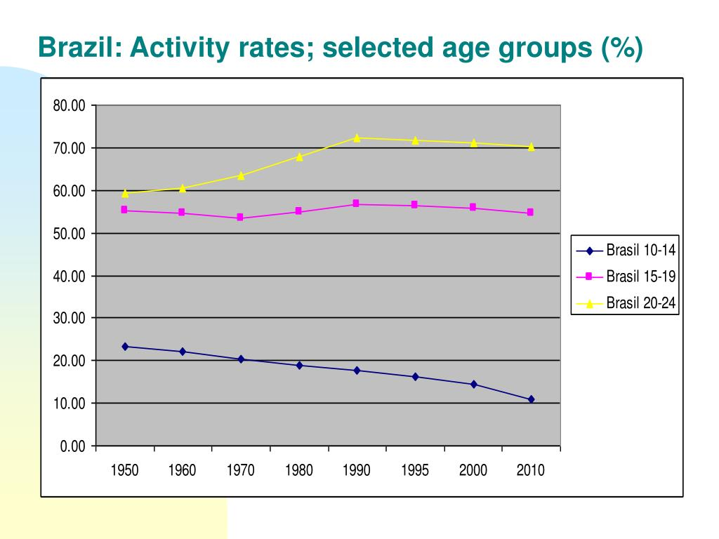 Brazil: Activity rates; selected age groups (%)