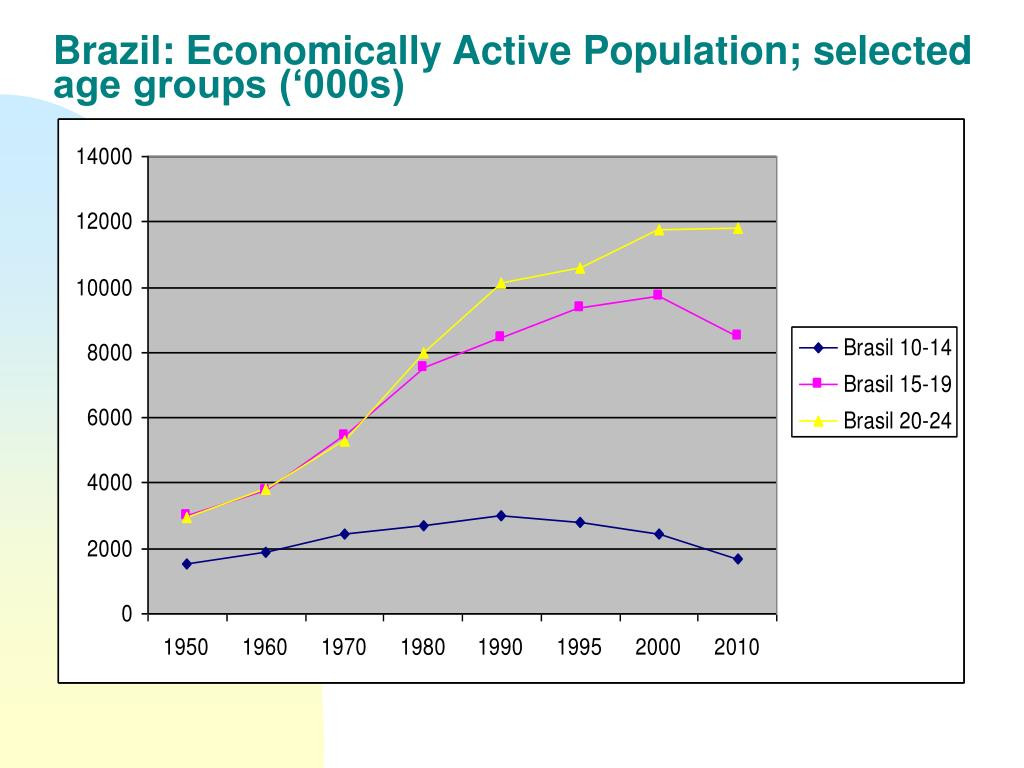 Brazil: Economically Active Population; selected age groups ('000s)