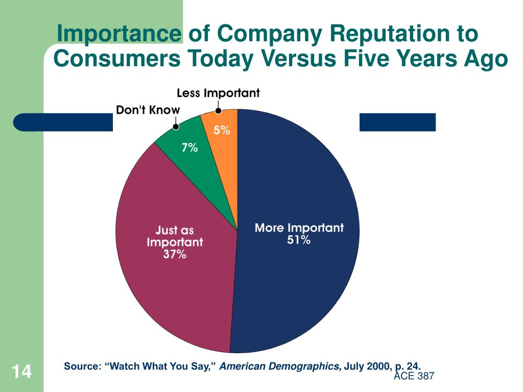 Importance of Company Reputation to Consumers Today Versus Five Years Ago