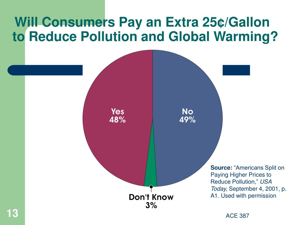 Will Consumers Pay an Extra 25¢/Gallon to Reduce Pollution and Global Warming?
