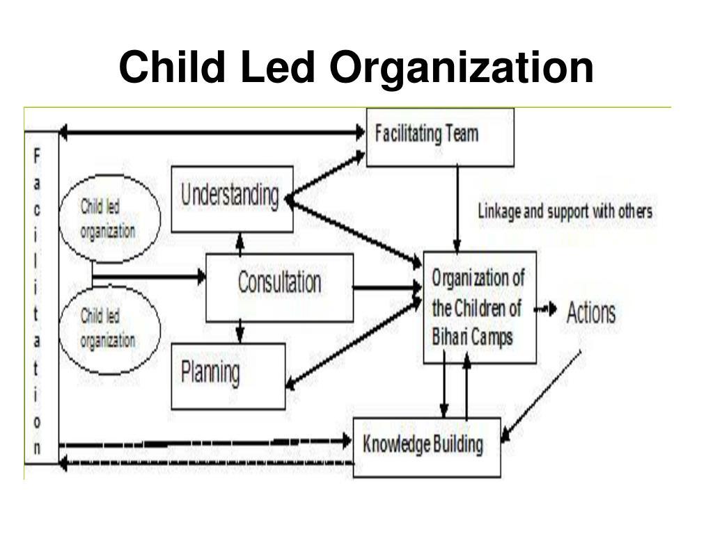 Child Led Organization