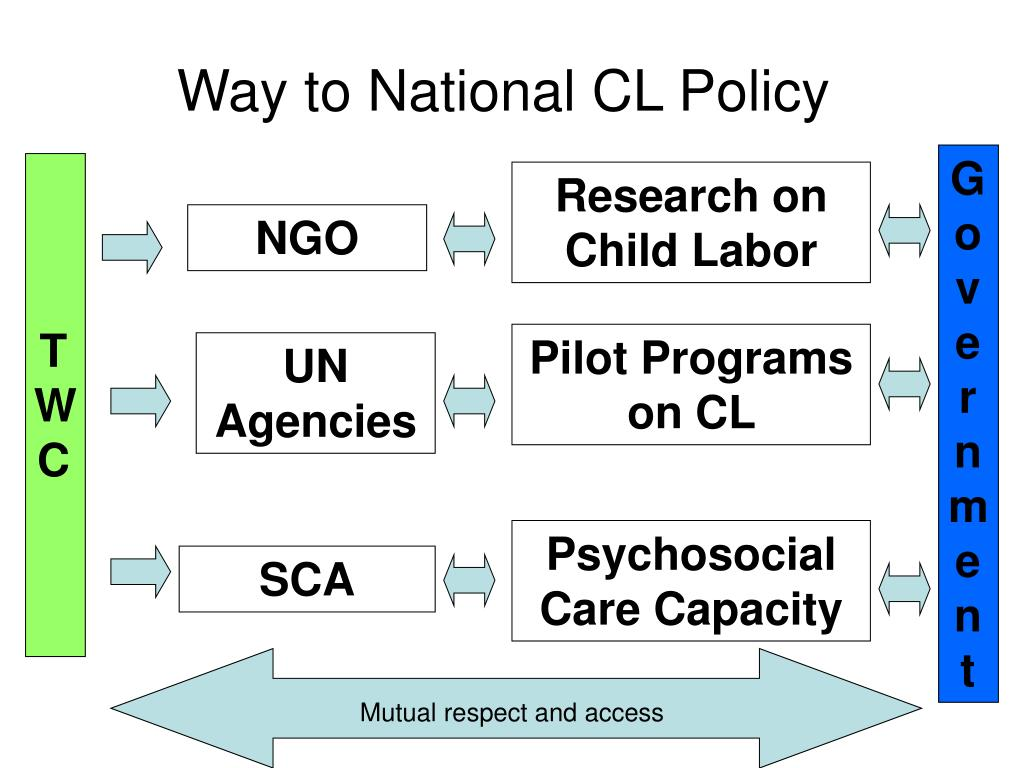 Way to National CL Policy