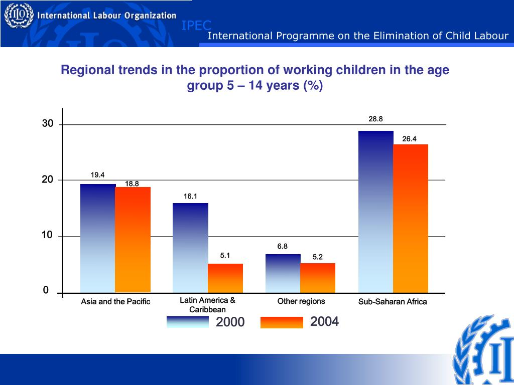 Regional trends in the proportion of working children in the age group 5 – 14 years (%)
