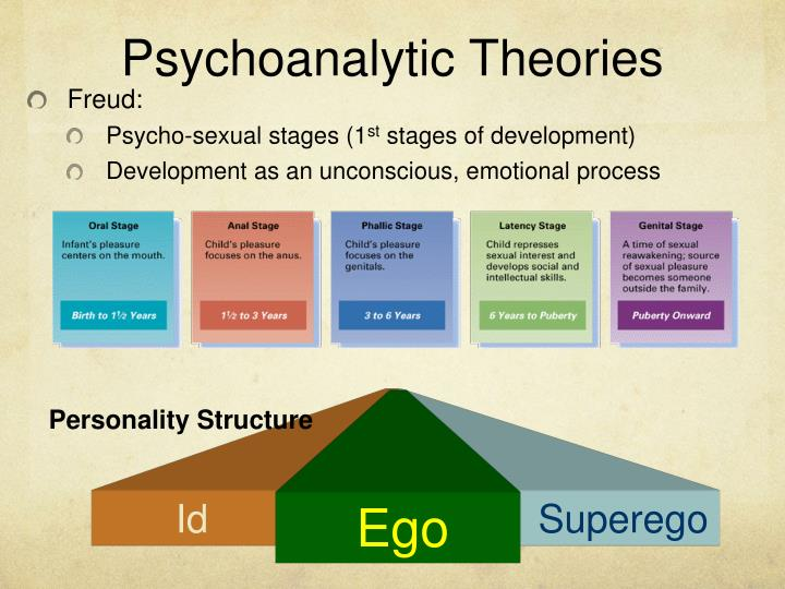 psychoanalytic vs social cognitive The social cognitive approach to personality provides us a clearer view on the effect of other people or external circumstances to the development of our personality traits.