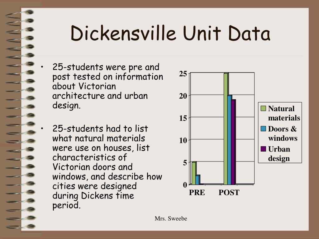 Dickensville Unit Data