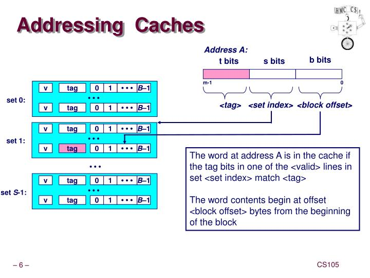Addressing  Caches