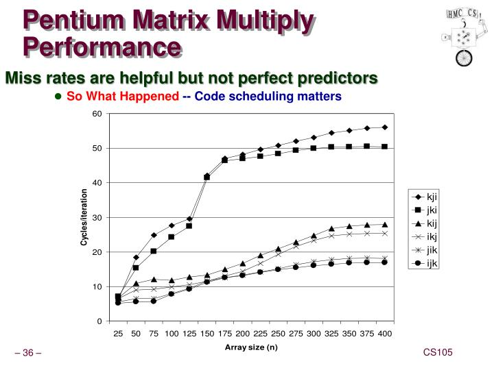 Pentium Matrix Multiply Performance