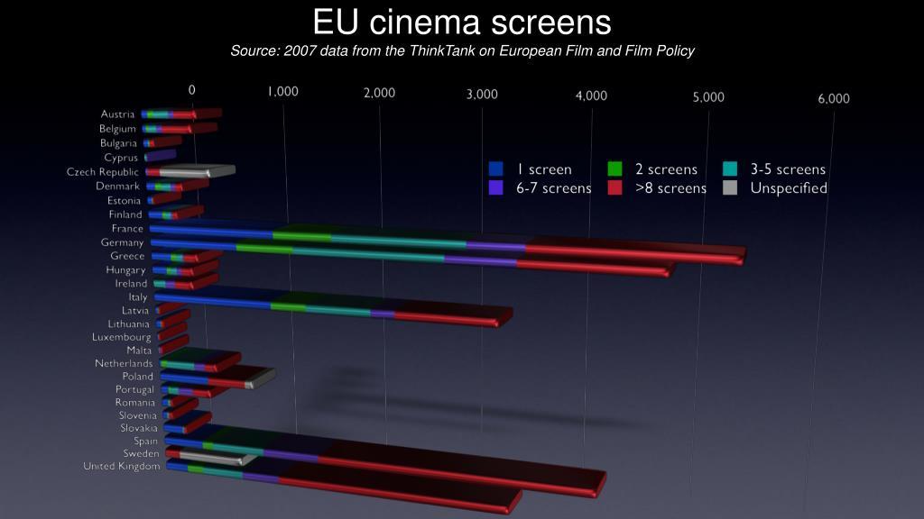 EU cinema screens