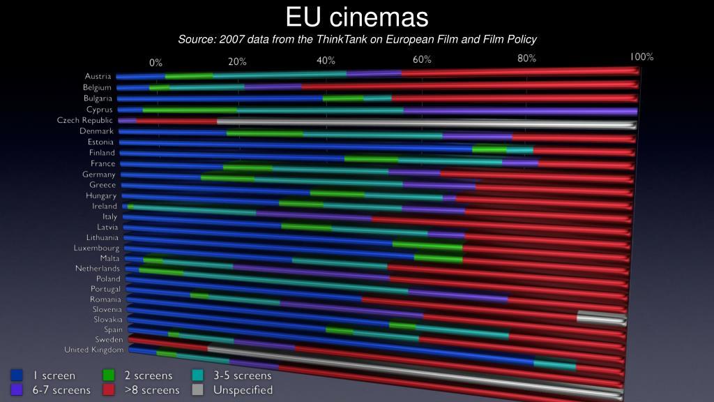 EU cinemas