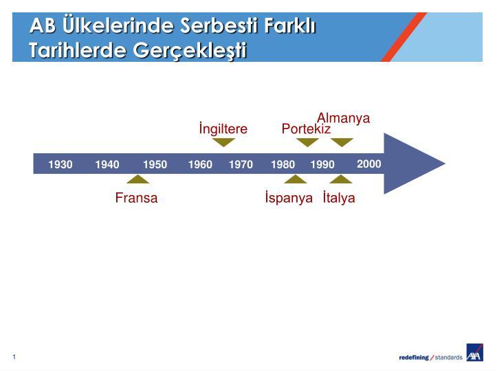 AB Ülkelerinde Serbesti Farklı Tarihlerde Gerçekleşti