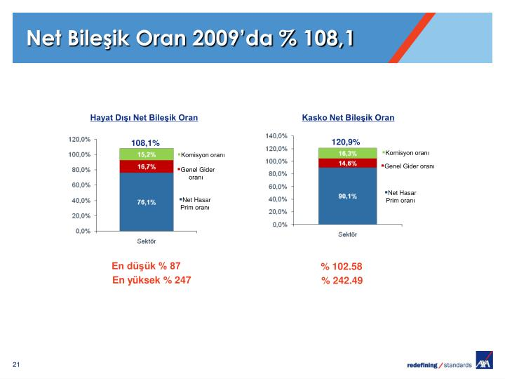 Net Bileşik Oran 2009'da % 108,1