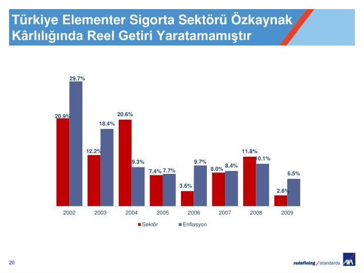 Türkiye Elementer Sigorta Sektörü Özkaynak Kârlılığında Reel Getiri Yaratamamıştır