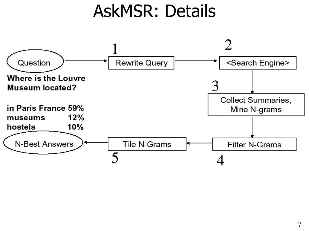 AskMSR: Details