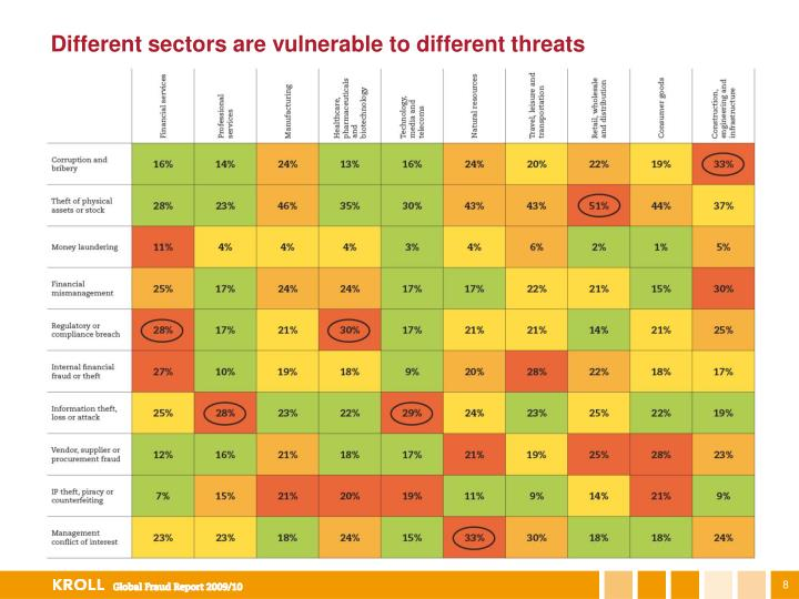Different sectors are vulnerable to different threats