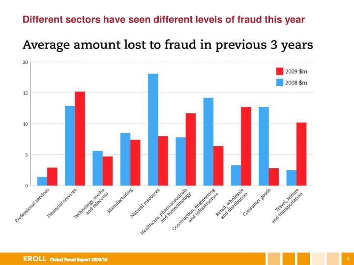 Different sectors have seen different levels of fraud this year