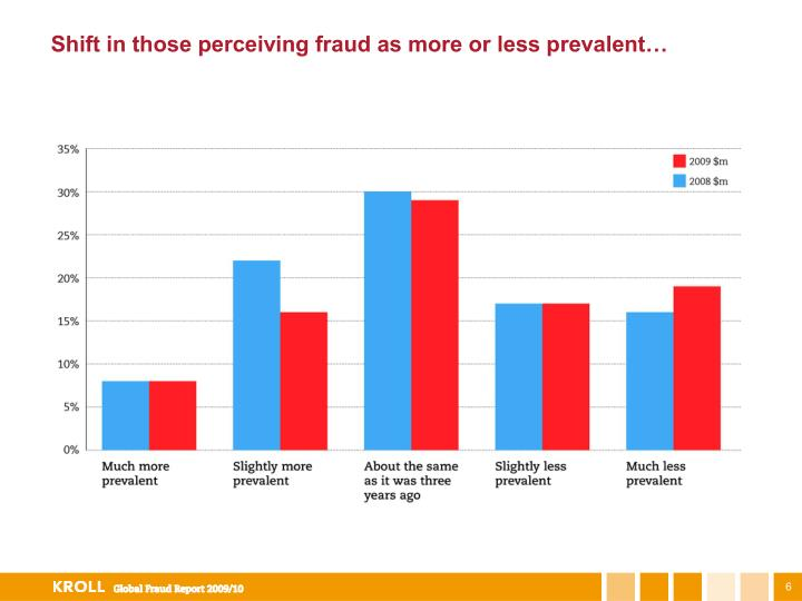 Shift in those perceiving fraud as more or less prevalent…