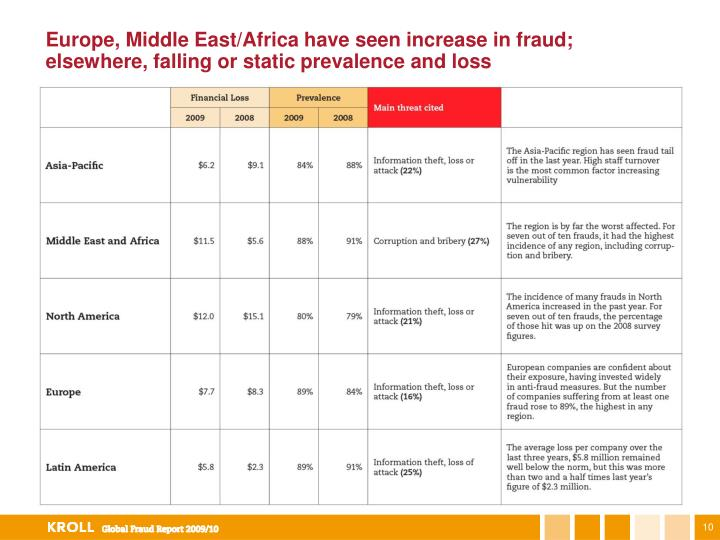 Europe, Middle East/Africa have seen increase in fraud; elsewhere, falling or static prevalence and loss