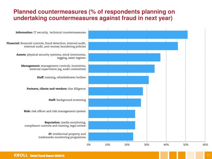 Planned countermeasures (% of respondents planning on undertaking countermeasures against fraud in next year)
