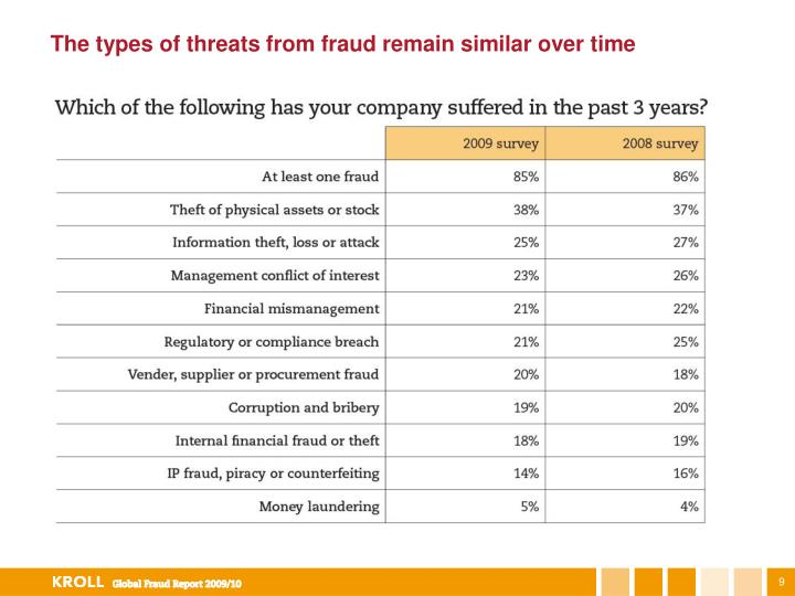The types of threats from fraud remain similar over time