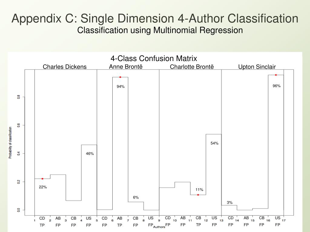 Appendix C: Single Dimension 4-Author Classification