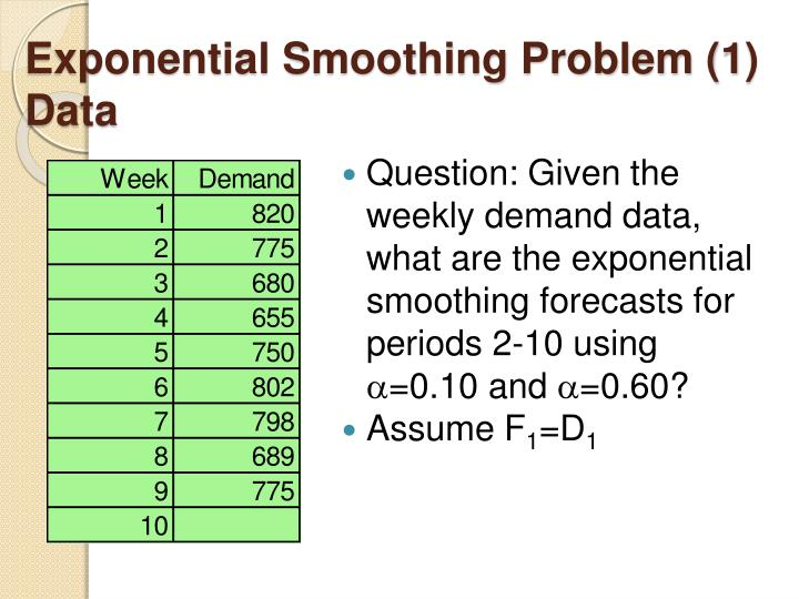 Exponential Smoothing Problem (1) Data